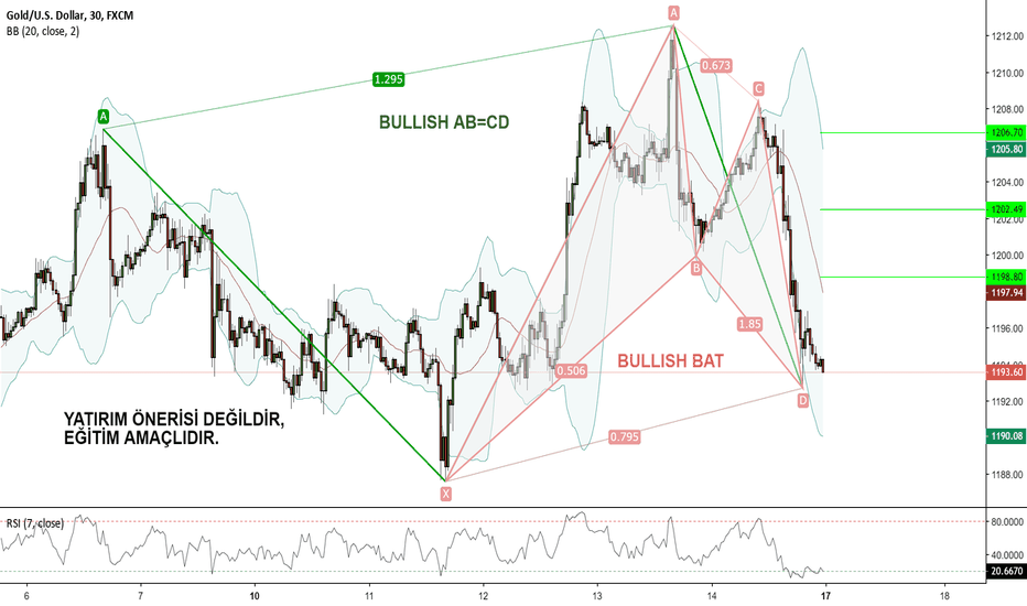 XAUUSD: XAUUSD M30, AB=CD ve BULLISH BAT