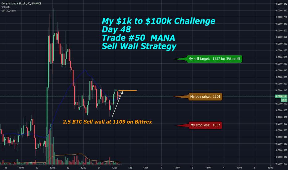 MANABTC: My $1k to $100k Challenge: Day 48 - Trade #50  MANA