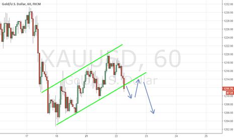 XAUUSD: Gold Sell  Channel Break