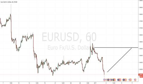 EURUSD: Bullish EURUSD