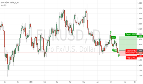 EURUSD: ABCD Pattern on EURUSD