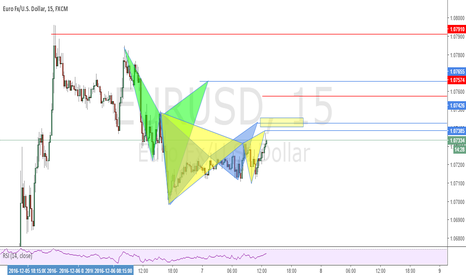 EURUSD: Possible Cypher, Bat and Gartley Patterns