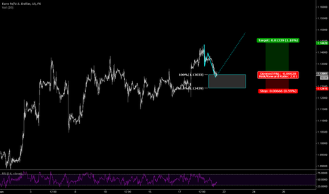 EURUSD: Eur/usd Long idea