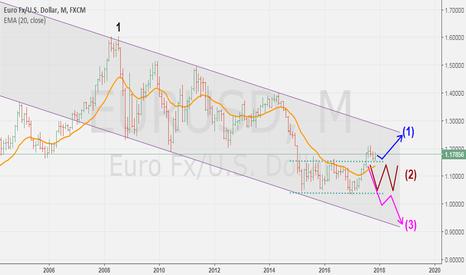EURUSD: Análisis gráfico EUR USD