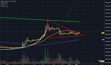 XRPBTC: Ripple Breaks Upward out of Descending Triangle