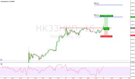 HK33HKD: Hang Seng Index Future / 15 / BO