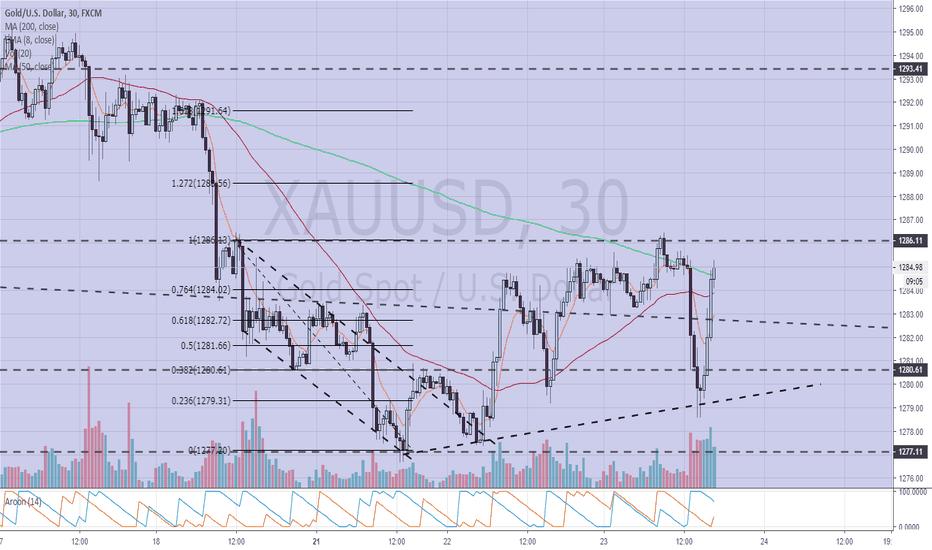 XAUUSD: $XAUUSD 30 m chart update
