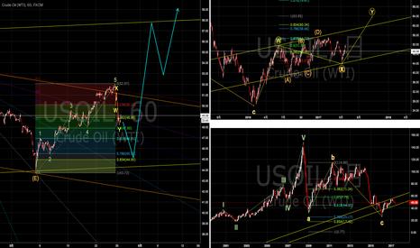 USOIL: 原油は依然チャネル内で推移もチャネルボトム付近からのロング狙いが有効か