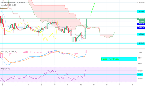 EMC2BTC: EMC2 Price Analysis For Intraday Trading