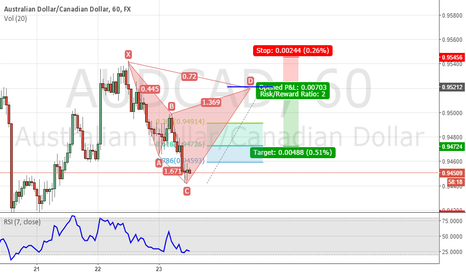 AUDCAD: Bearish cypher on 60 mins AUDCAD