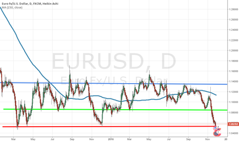 EURUSD: Interesting price levels on the EURUSD