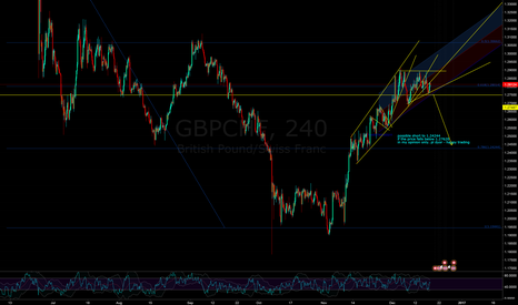 GBPCHF: gc could be a short