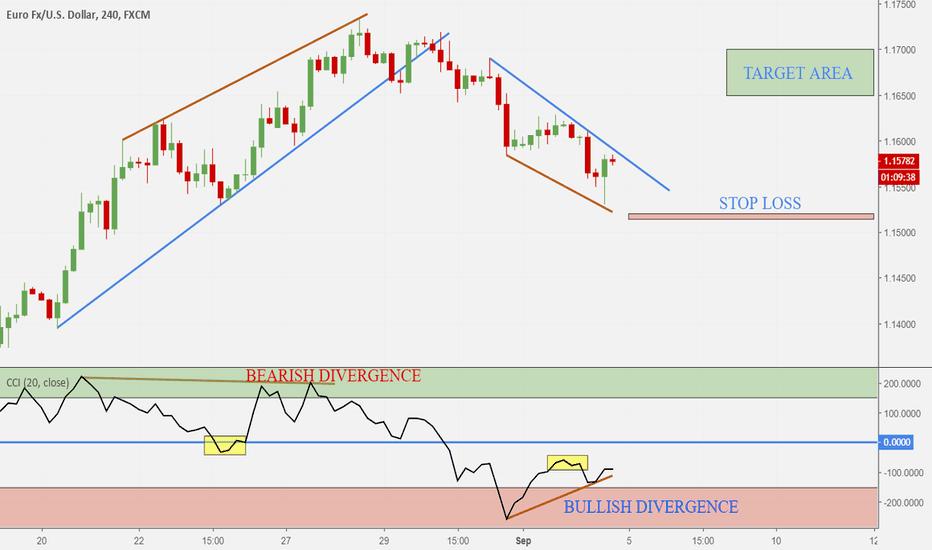 EURUSD: EUR-USD updating