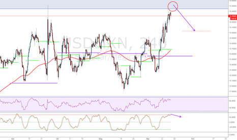 USDMXN: Awaiting for Retracement