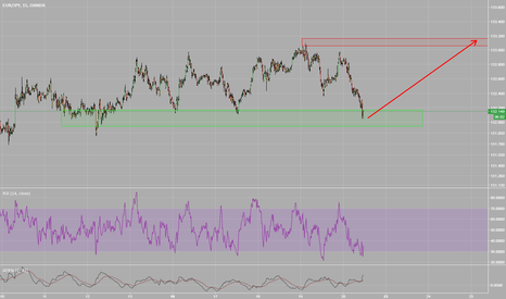 EURJPY: EURJPY May Find Support here