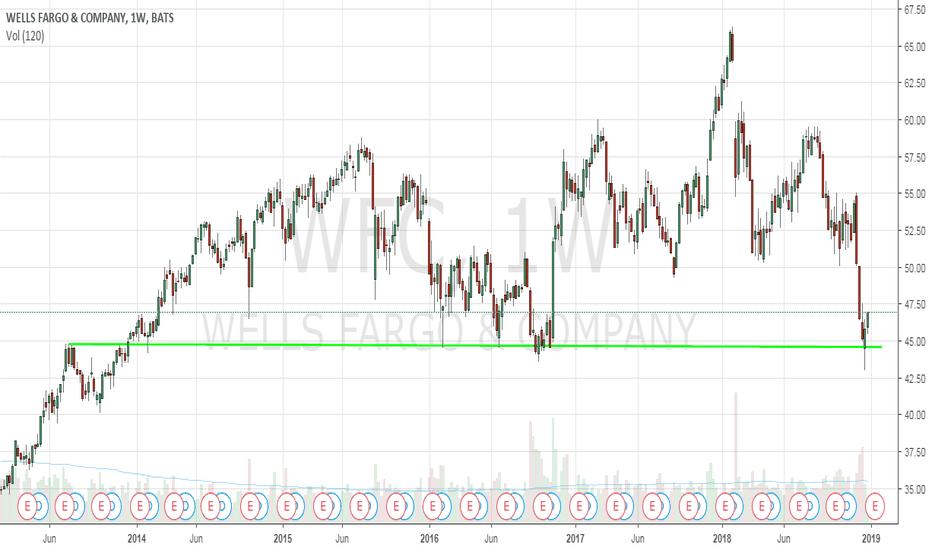WFC: WFC rebound weakly (for Short)