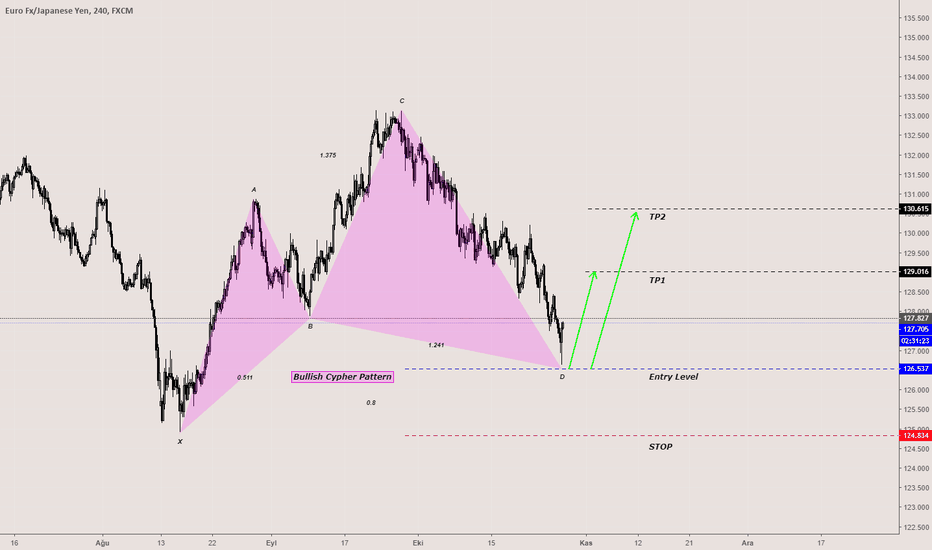 EURJPY: EURJPY-Bullish Cypher Pattern-Long-Alış-4H