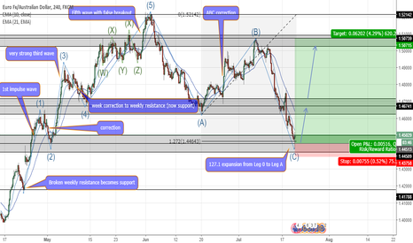 EURAUD: EURAUD Elliot Wave analysis