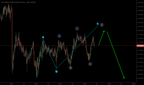 CADCHF: Long for Now