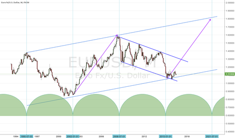 EURUSD: Bullish Euro Market Super Cycle