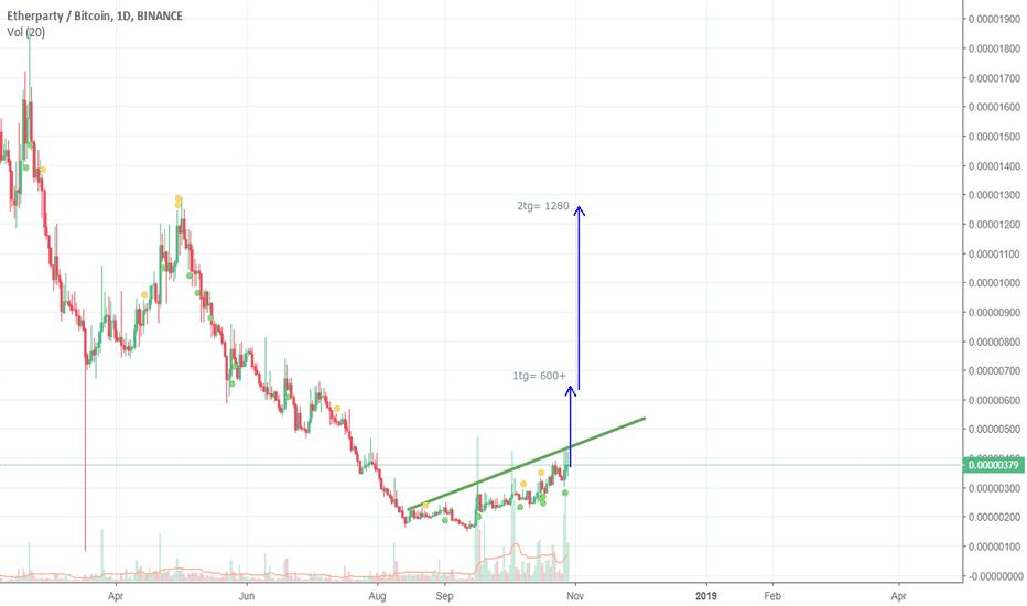 FUELBTC: 3/5x target