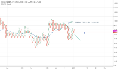 IBREALEST: Double top buy.. Horizontal count tgt 99 sl 74