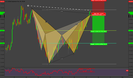USDJPY: At Market Cypher/Bat Pattern USDJPY H1