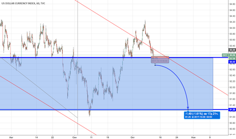 DXY: DXY Sell (отложка)