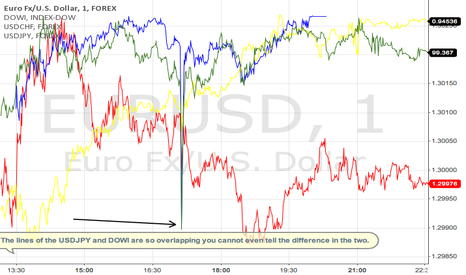 EURUSD: USDJPY responds most to yesterday's 1-2 min Dow plunge