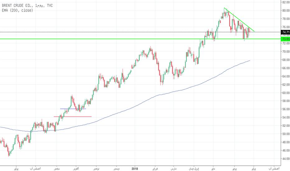 UKOIL: أين يتجه النفط بعد زيادة الإنتاج
