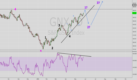 GNX: GNX, S&P GSCI Commodity Index