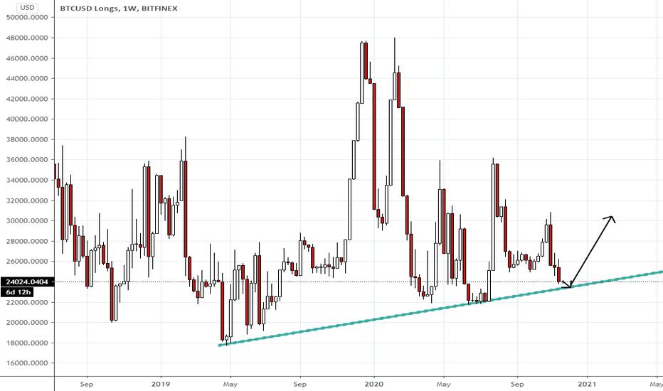 btc longs tradingview)