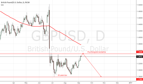 GBPUSD: Look for short below 1.3500