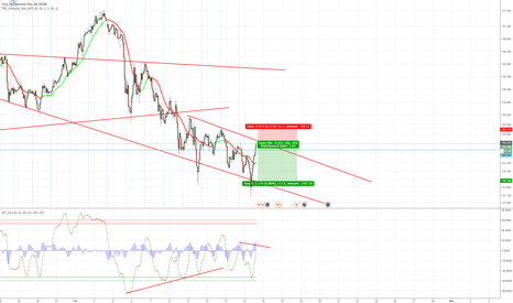 EURJPY: EURJPY Moving Down Within a Channel