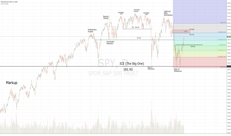 SPY: SPY - Large Distribution