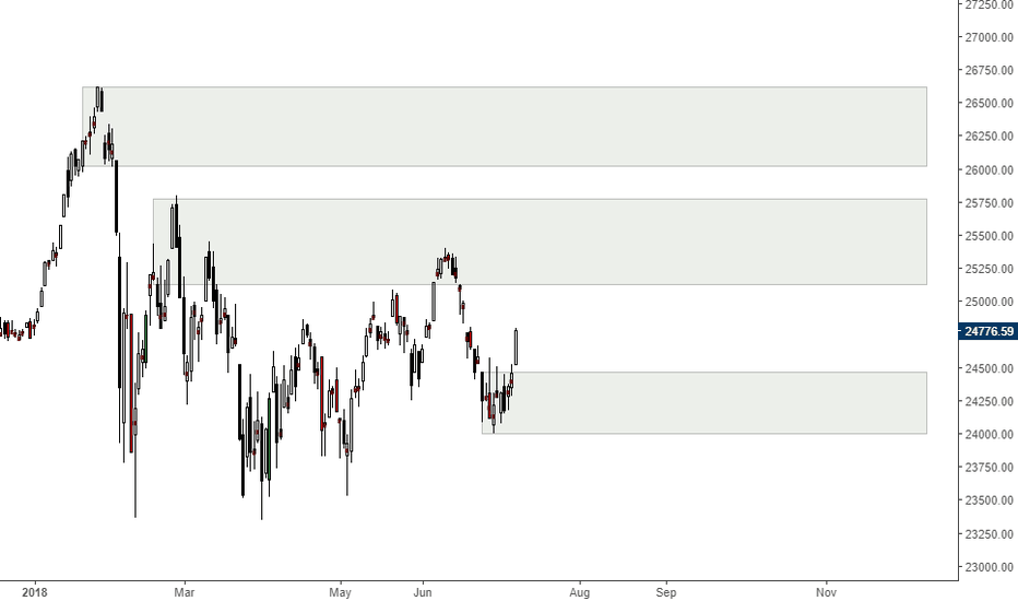 DJI: Possible levels of Importance