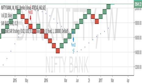 BANKNIFTY: SELL BANK NIFTY SL 21000 TARGET 19000/18000/17000/16000