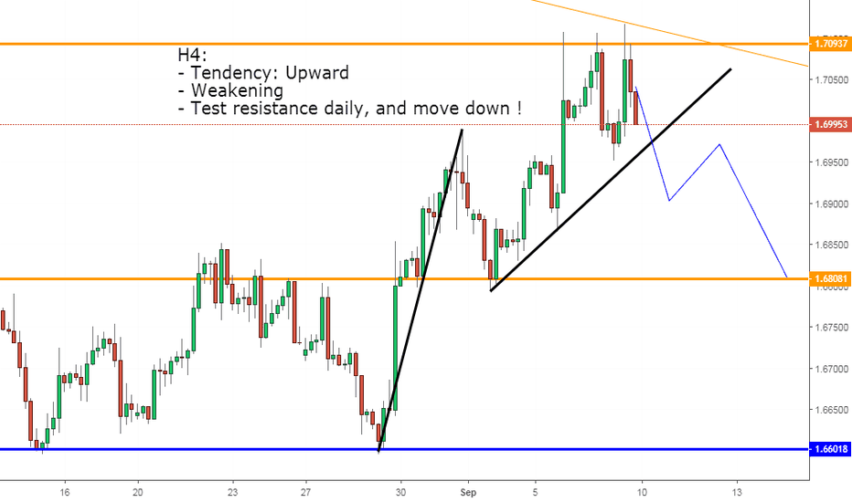 GBPCAD: GBPCAD, My view Next week !