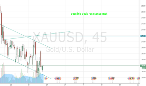XAUUSD: 1271 Might just be the reversal after all. SHORT