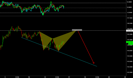 EURJPY: Bearish shark pattern su EURJPY