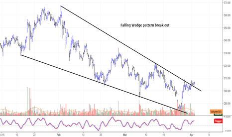 YESBANK: Falling Wedge pattern break out