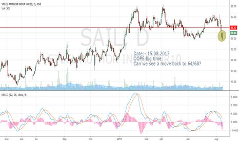 SAIL: SAIL - OOPS study