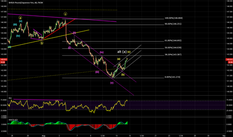 GBPJPY: Potential Selling Structure