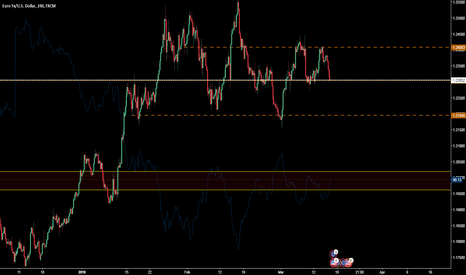 EURUSD: NO CLARITY FOR ME DAY TRADING THIS UNTIL ITS CLEAR