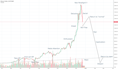 BTCUSD: BTC bubble mania, pop scenario