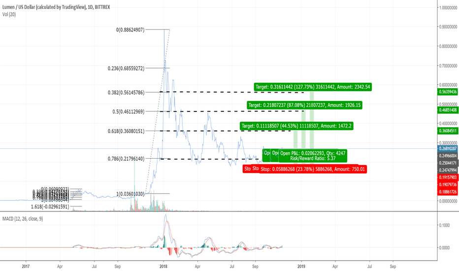 XLMUSD: XLM resistance levels to trade for the next bull run