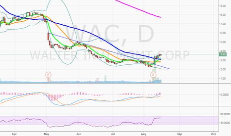 WAC: $WAC