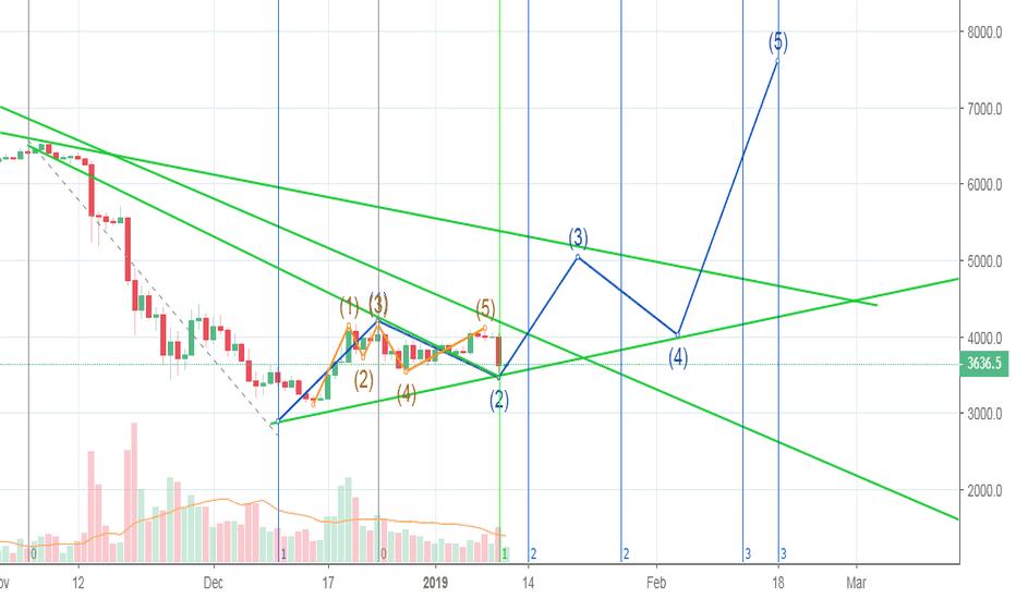 XBTUSD: Bitcoin Bulls scenario continues Daily chart and weekly