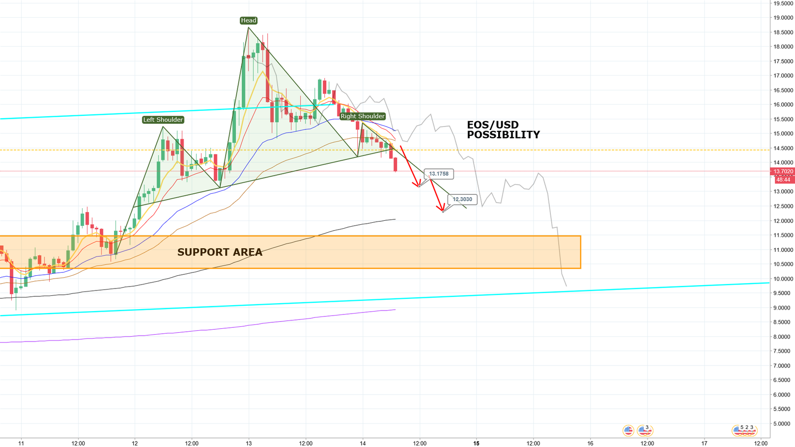 EOS/USD POSSIBILITY