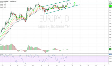 EURJPY: Retracement then Long